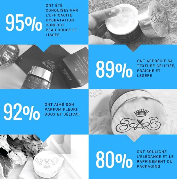 Les Vanities donnent leur avis sur la Crème Triple Action Eudoxia
